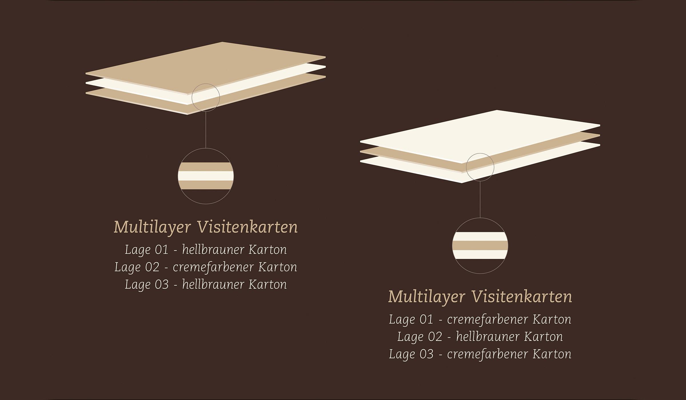 Konzeptarbeit ~ Corporate Design ~ Visitenkarten/ Multilayer Visitenkarten/ M&M Schreinerei Hermeskeil/ Branding/ Brand Design/ KERSTIN MICHELS – DESIGN/ Designagentur/ Werbeagentur/ Grafikdesign/ Kommunikationsdesign/ Hochwald/ Trier/ Rheinland-Pfalz/ Werbung/ Design